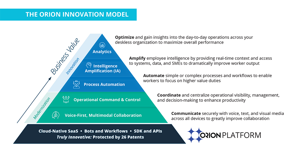 Orion-Innovation-Model_Orion-Labs